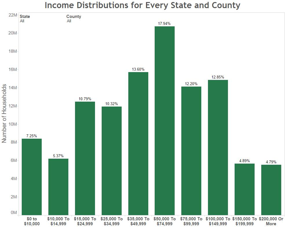 Income Distributions for Every State and County