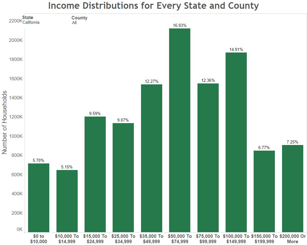 Income Distributions for Every State and County- California
