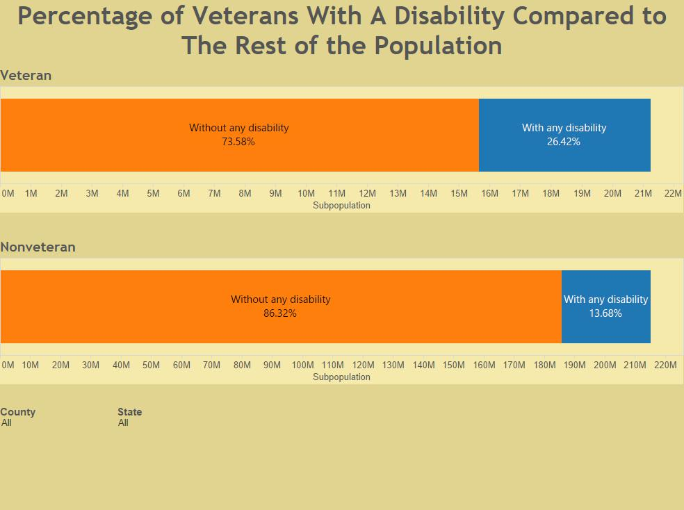 Percentage of Veterans With A Disability Compared to The Rest of the Population