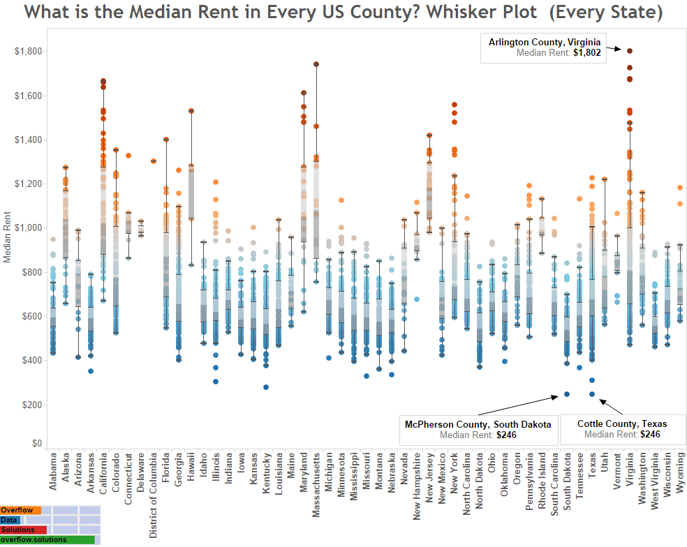 What is the Median Rent in Every US County Whisker Plot