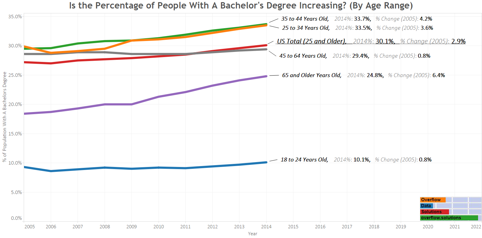 Is the Percentage of People With A Bachelor's Degree Increasing (By Age Range)