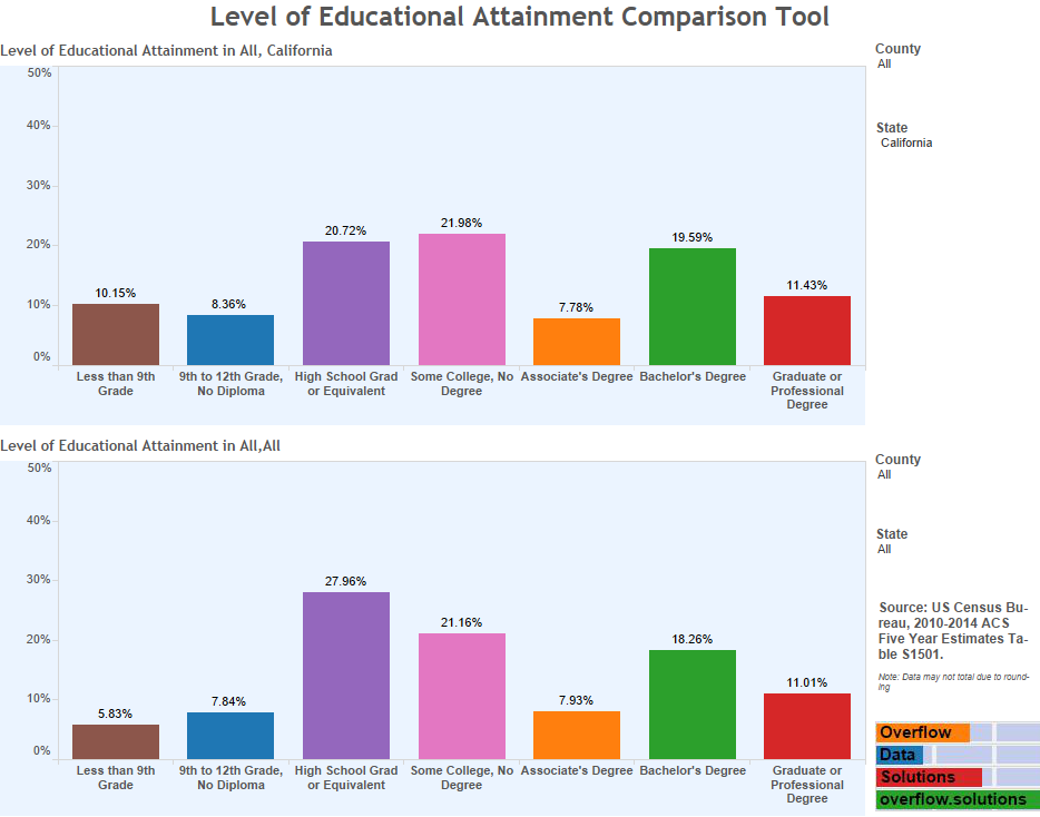 Level of Educational Attainment Comparison Tool (1)