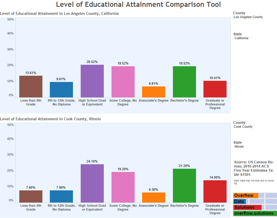 Level of Educational Attainment Comparison Tool
