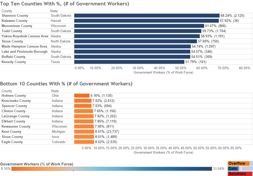 Top 10 Bottom 10 Gov Work