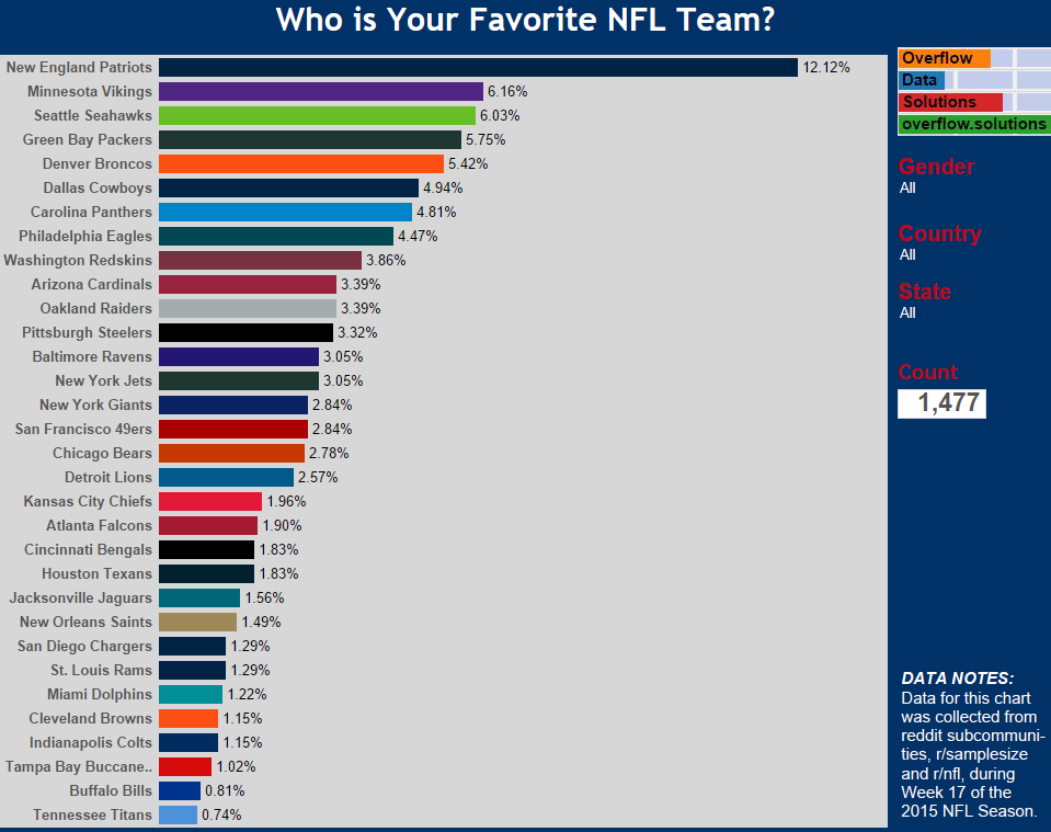 Who is your favorite NFL Team Redone