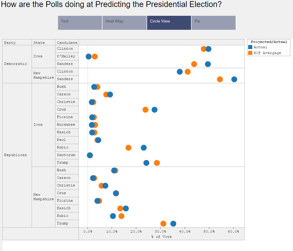 How are the Polls Doing At Predicting The Election Circle View