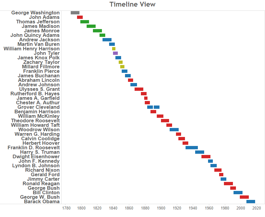 Pres Timeline View