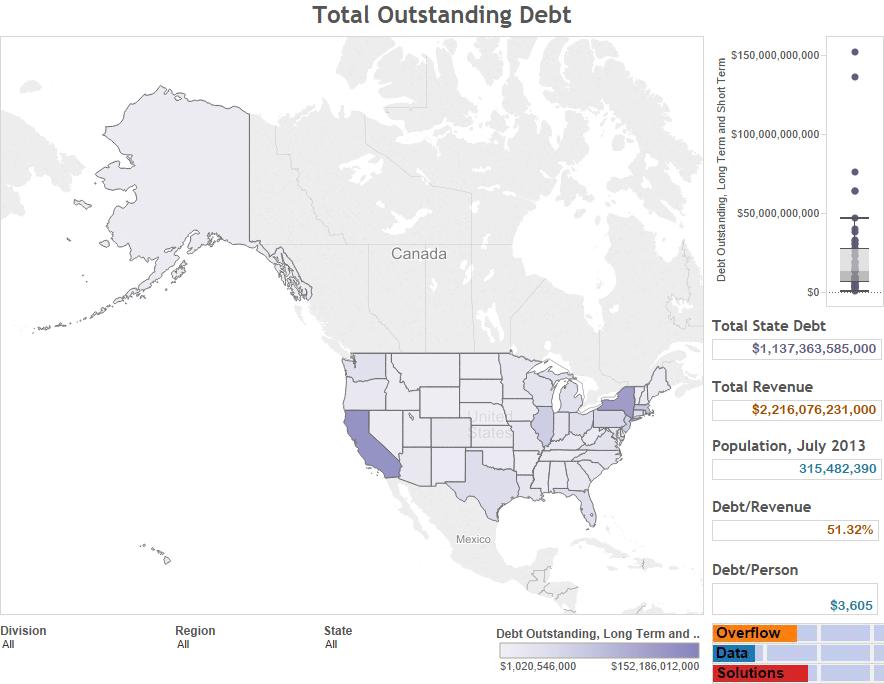 Total Outstanding Debt