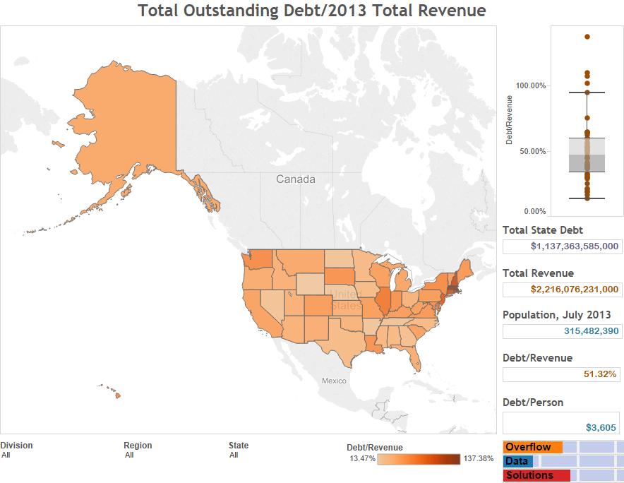 Total Outstanding Debt2013 Total Revenue