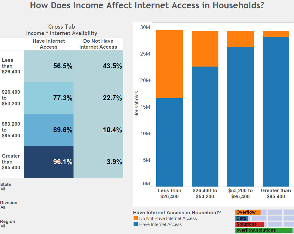 How Does Income Affect Internet Access in Households