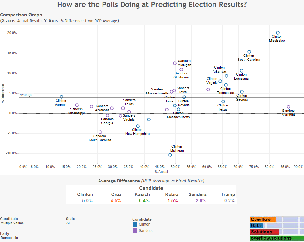 How are the Polls Doing at Predicting Election Results Democratic