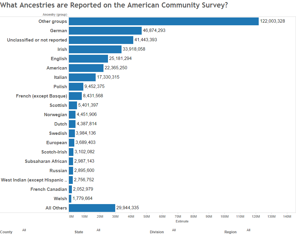What Ancestries are Reported on the American Community Survey