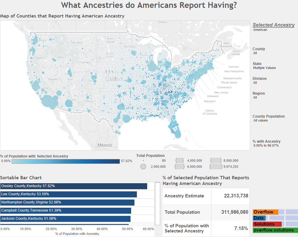 What Ancestries do Americans Report Having American