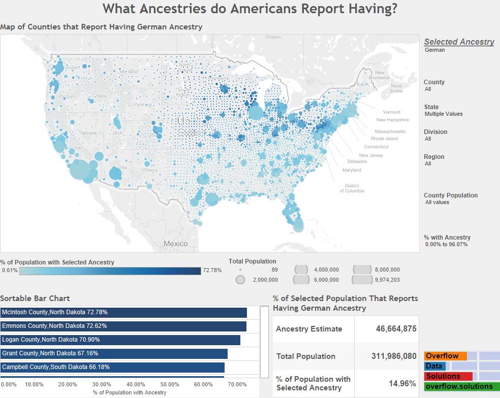 What Ancestries do Americans Report Having German