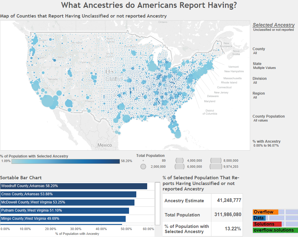 What Ancestries do Americans Report Having Not Reported