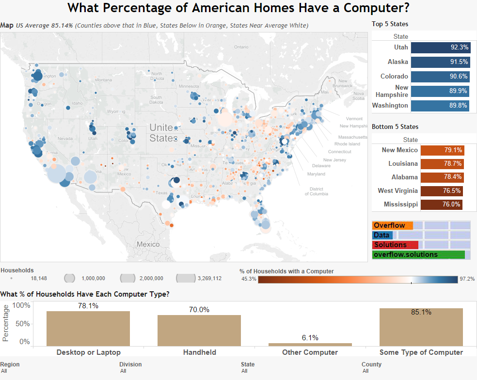 What Percentage of American Homes Have a Computer