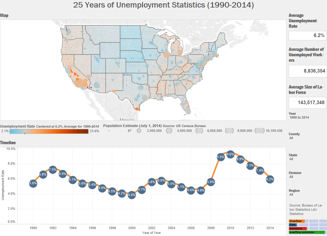 25 Years of Unemployment Statistics2