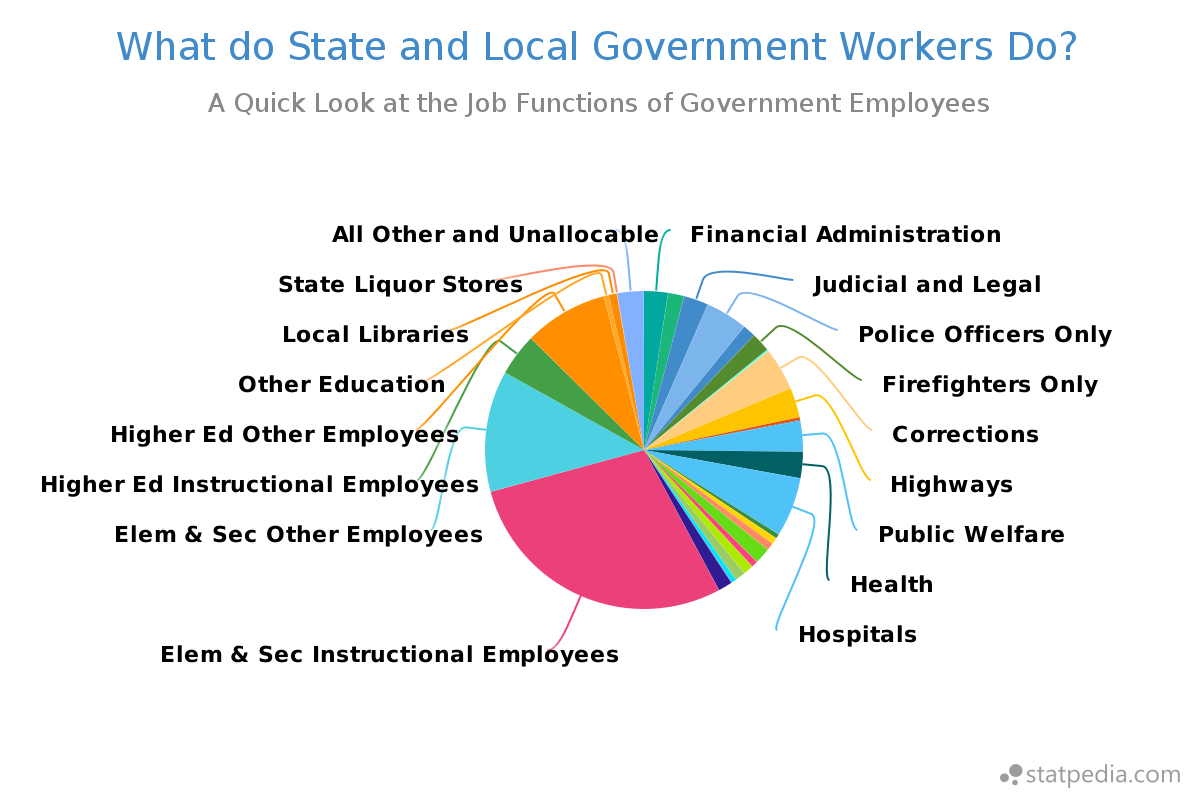 State and Local Government Financial Analysis and Management