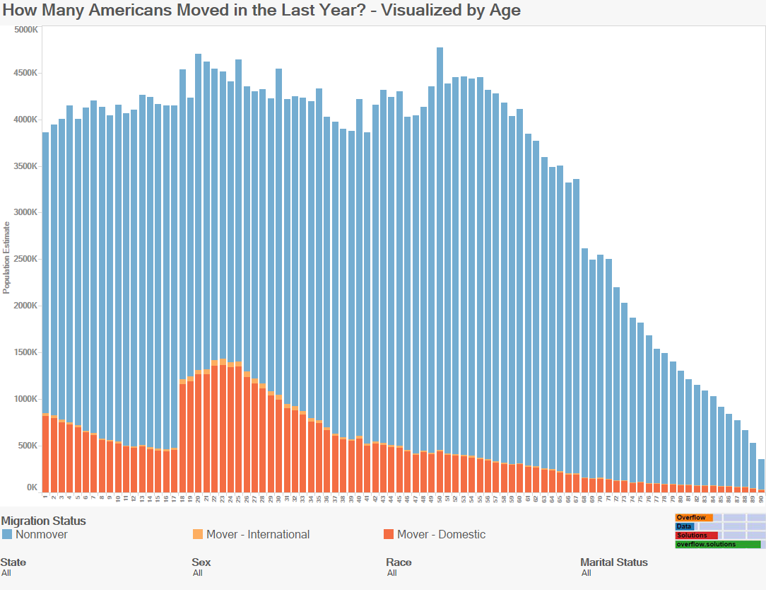 How Many Americans Moved in the Last Year - Visualized by Age
