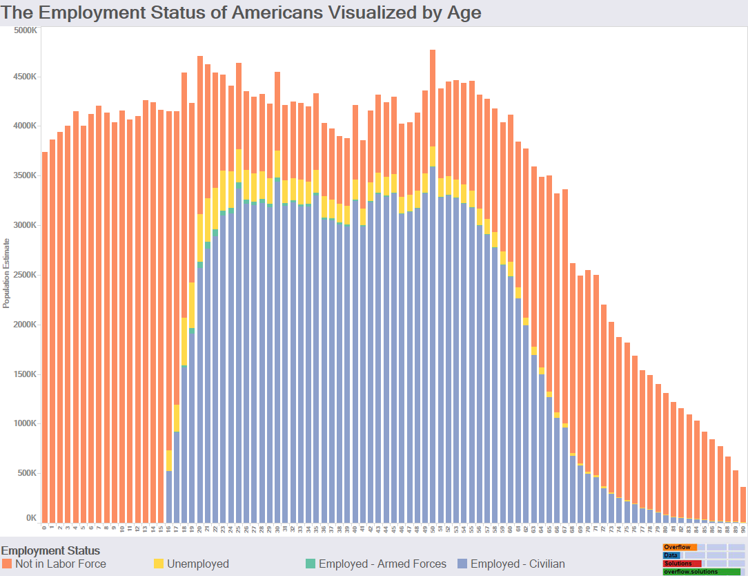 What is the Employment Status of Americans by Age