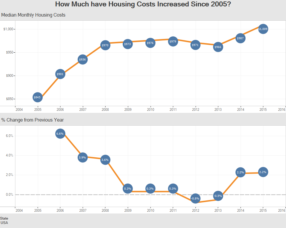 How Much have Housing Costs Increased Since 2005