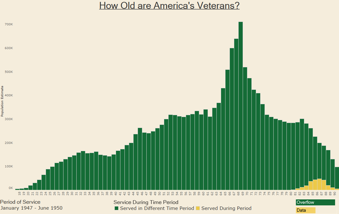 How Old are America's Veterans 1947 - 1950