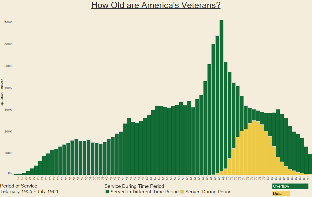 How Old are America's Veterans - 1955 - 1964