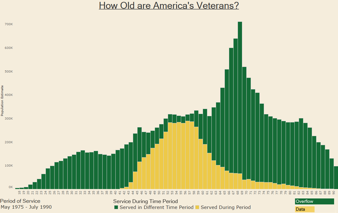 How Old are America's Veterans 1975-1990