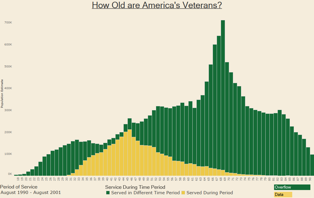 How Old are America's Veterans - 1990-2001