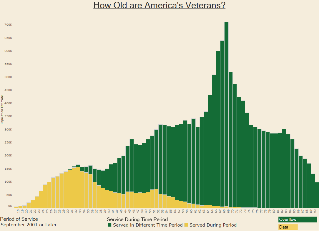 How Old are America's Veterans - 2001+