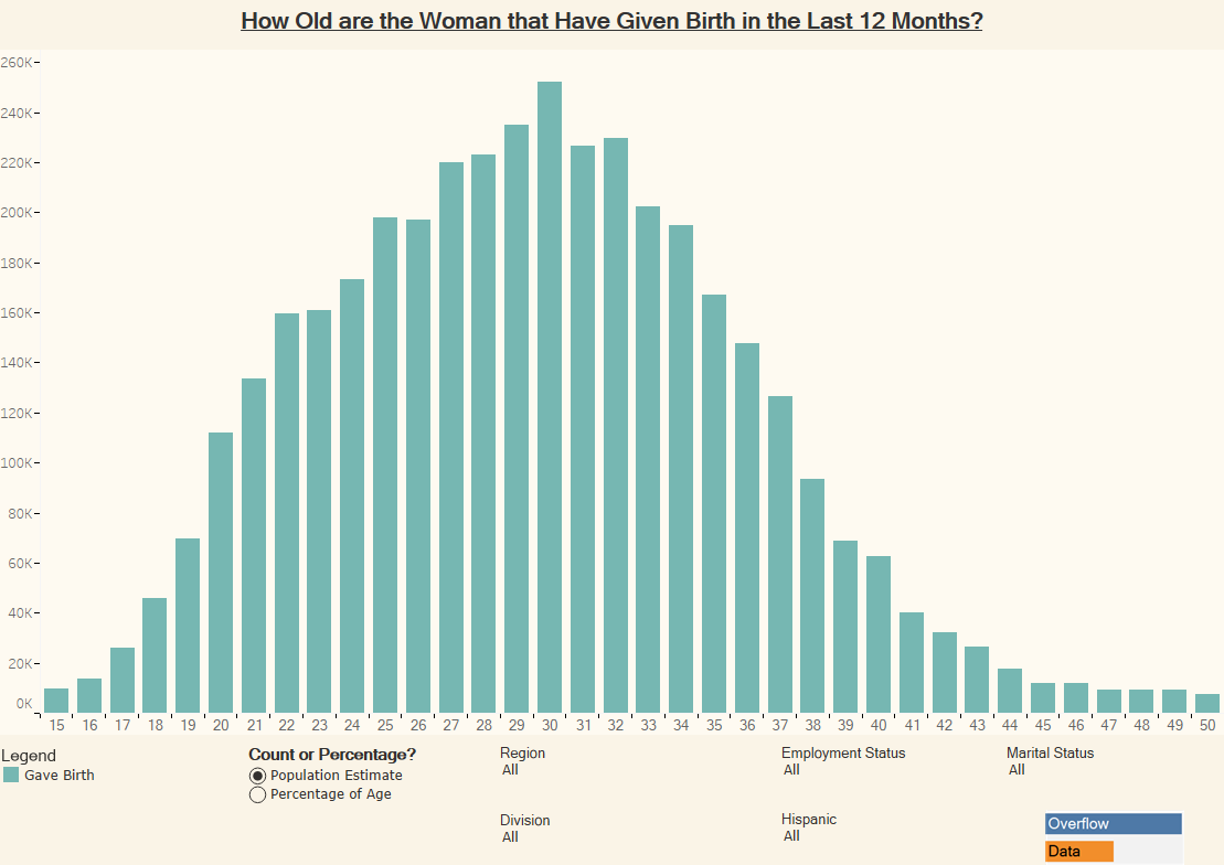 How Old are the Woman that Have Given Birth in the Last 12 Months