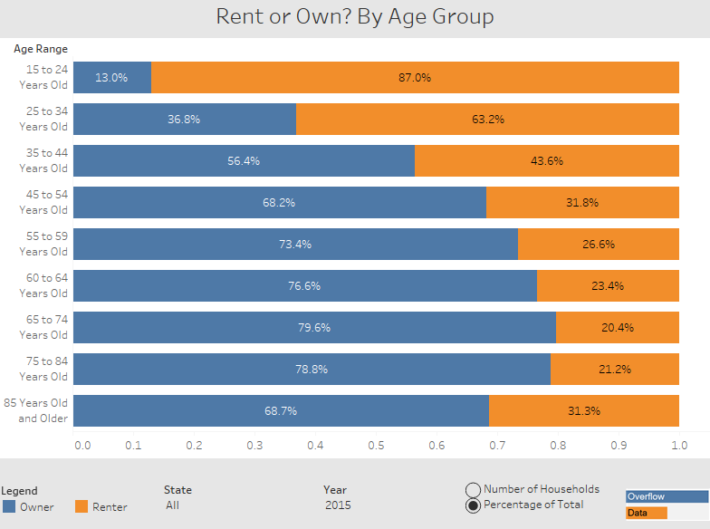 Rent or Own by age Group