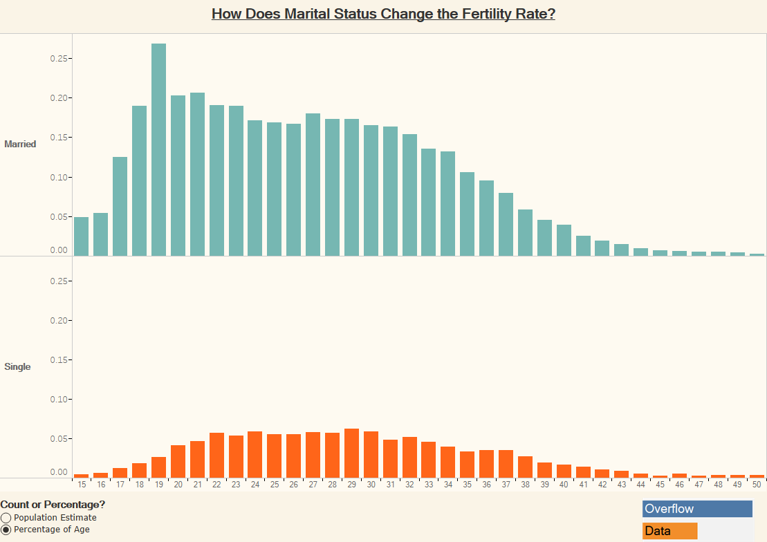 How Does Marital Status Change the Fertility Rate