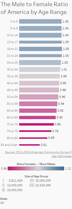 The Male to Female Ratio of America by Age Range mobile