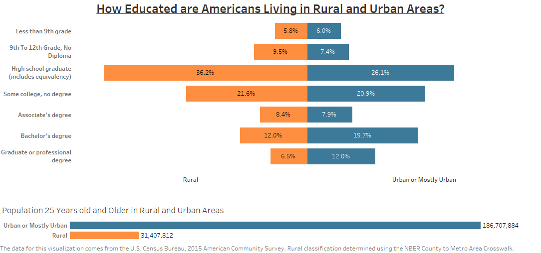 How Educated are Americans Living in Rural and Urban Areas