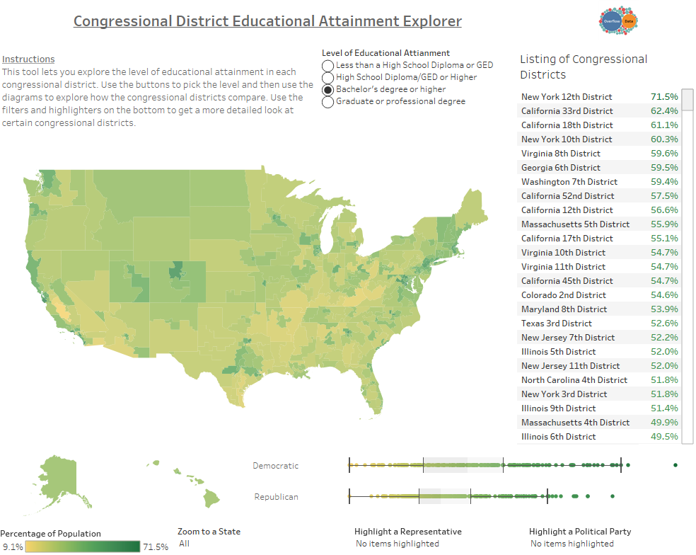 Congressional District Educational Attainment Explorer Bach