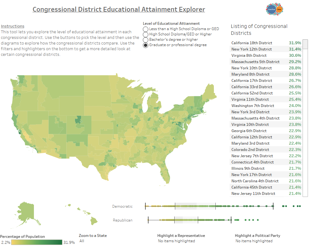 Congressional District Educational Attainment Explorer Grad