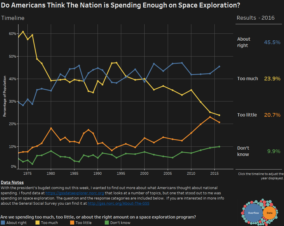 Do Americans Think The Nation is Spending Enough on Space Exploration