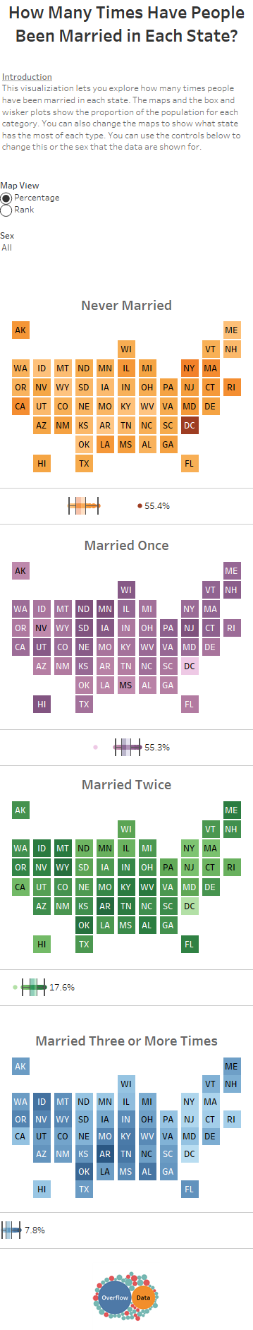How Many Times Have People Been Married in Each State - Mobile