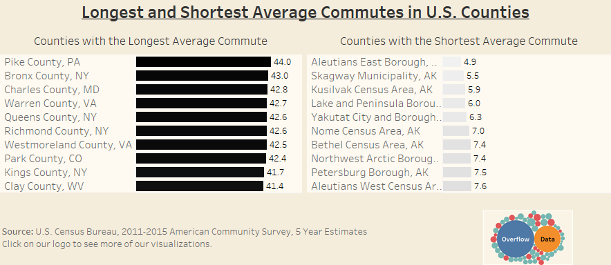 Longest and Shortest Average Commutes in U S  Counties