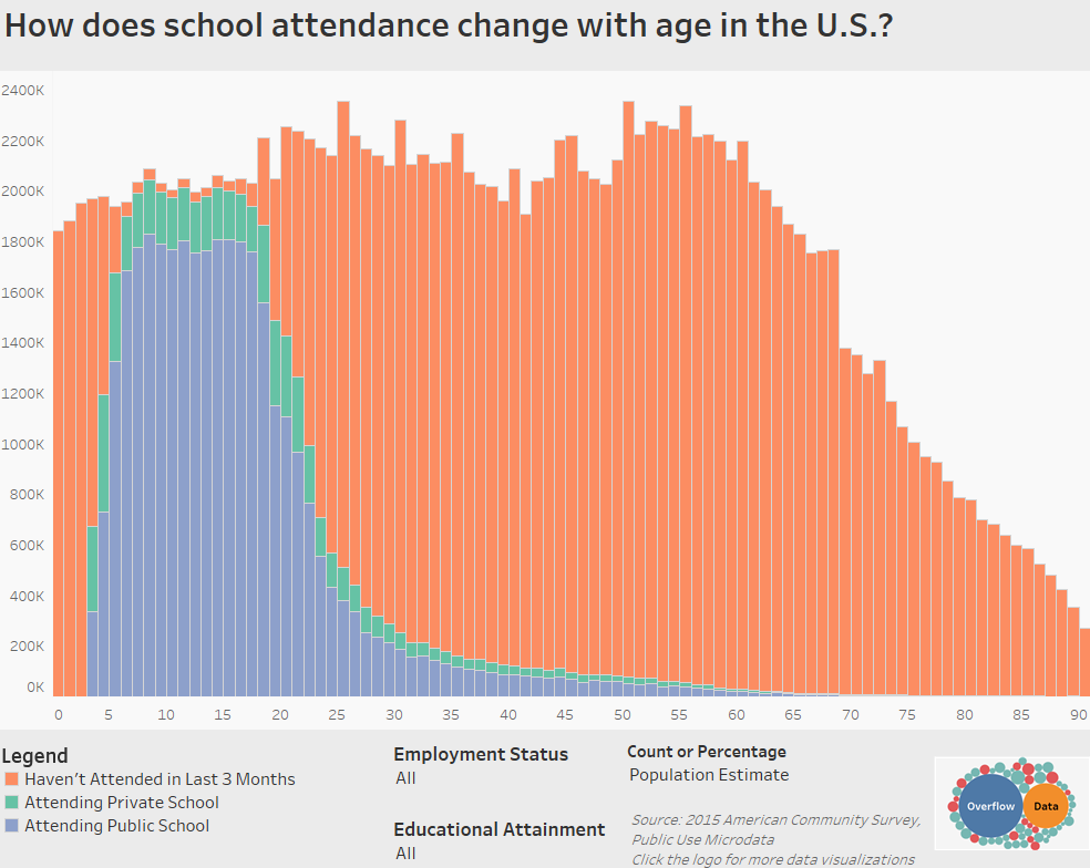 How does school attendance change with age in the U.S.