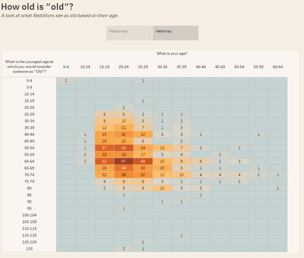 How old is old - Heatmap