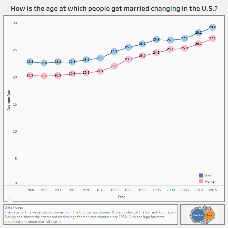 How is the age at which people get married changing in the U.S.-
