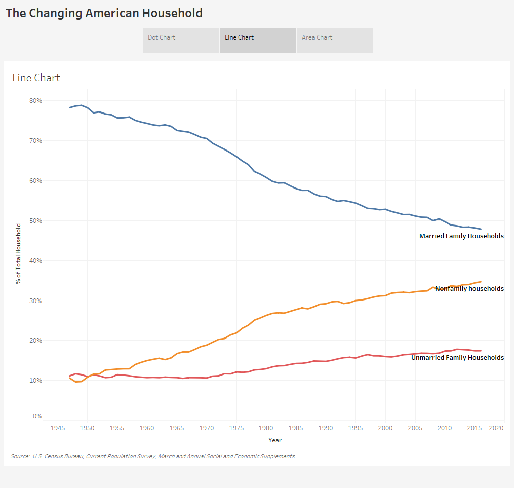 The Changing American Household - Line